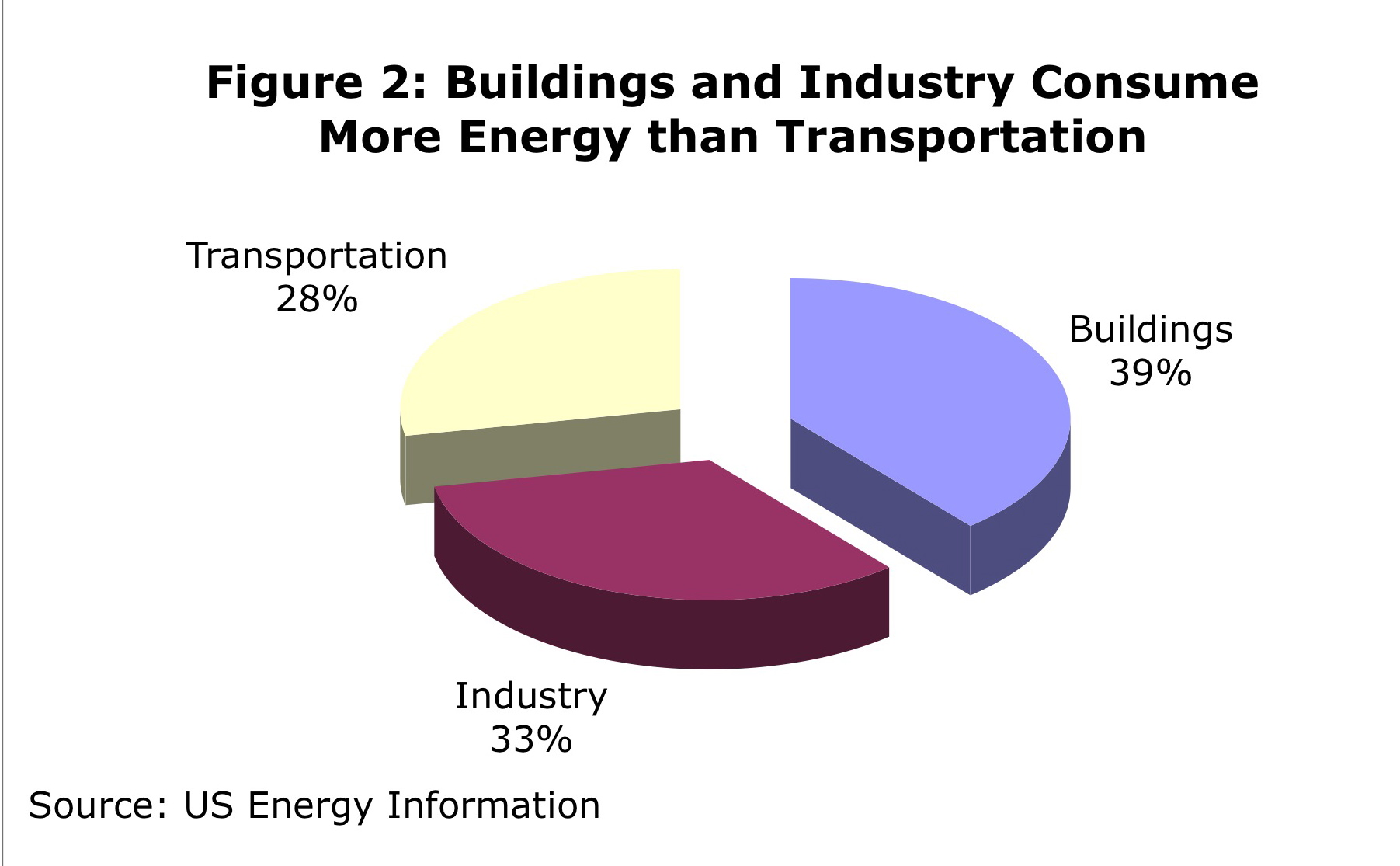 Energy Use