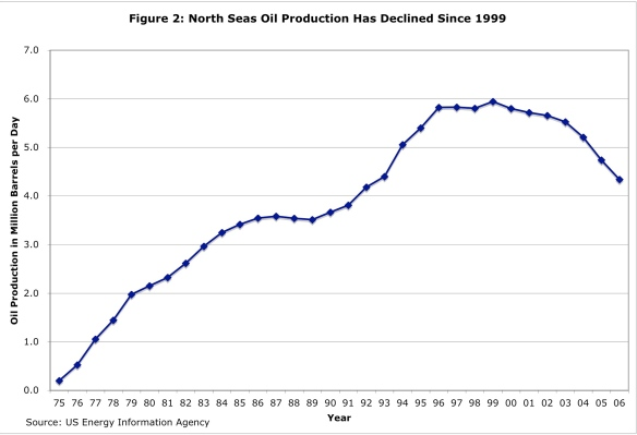 North Sea Oil Production