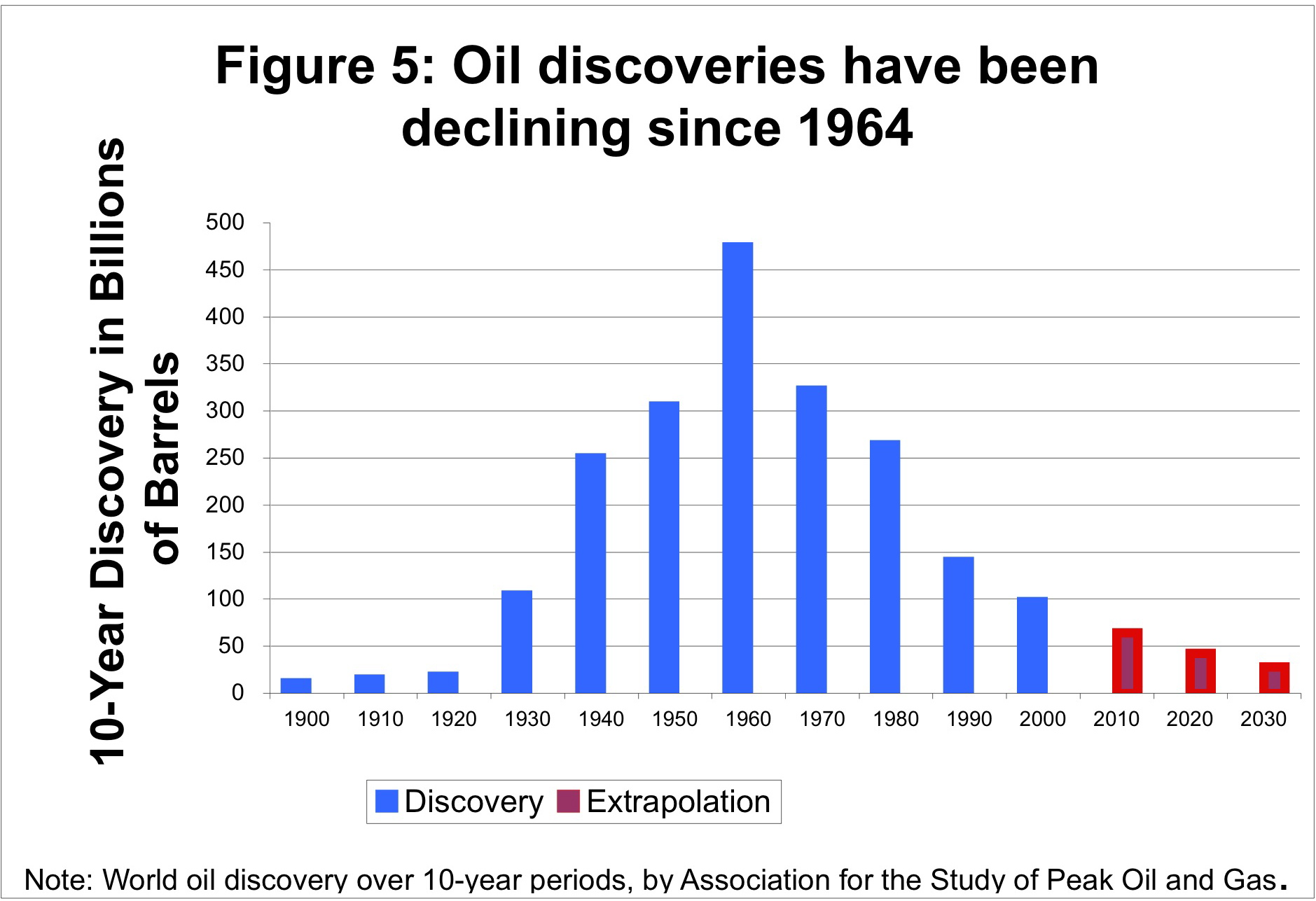 Se Search Gas Prices By Year Since 1970 - Oil discoveries by 10 year periods
