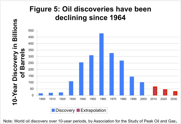 Oil Discoveries by 10 -Year Periods