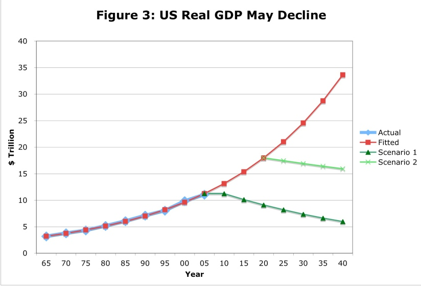 US Real GDP may decline