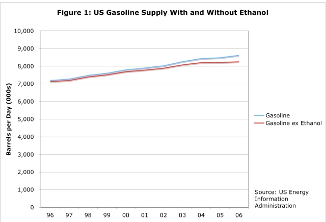 Gasoline with and without ethanol