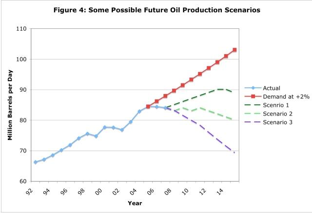 Future world oil production - three possiblescenarios