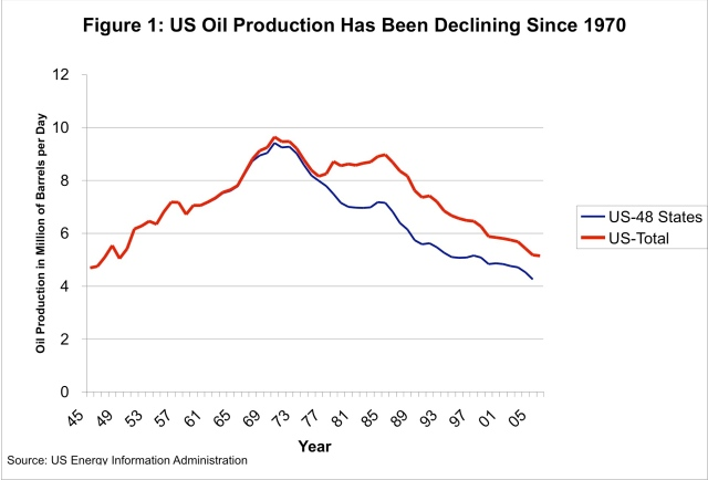 Historical US Oil Production