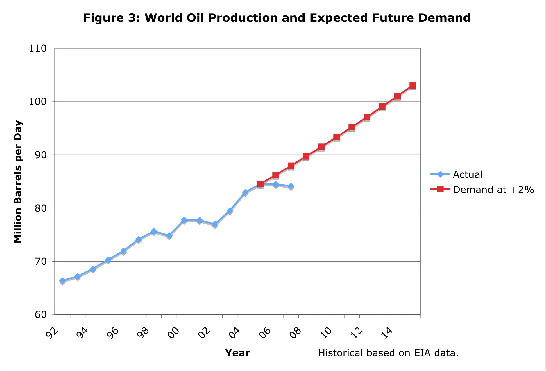 the future of global oil production During the 13 november 2014 conference held in vienna for promoting the release of the weo-2014, iea's chief economist fatih birol mentioned that one of the key questions analysts are trying to answer is whether oil production will keep up in the future with the oil demand.