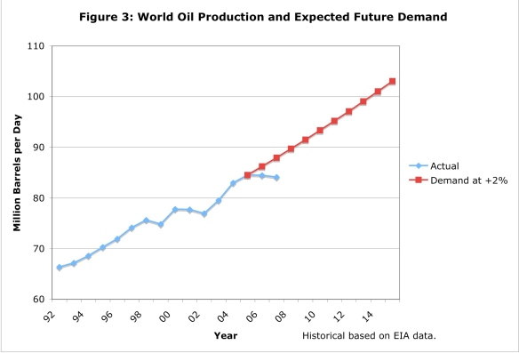 Historical World Oil Production and Expected FutureDemand