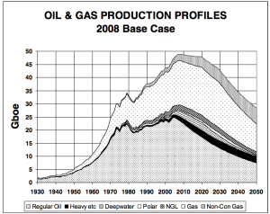 Colin Campbell forecast of future oil and natural gas extraction, made in April 2009