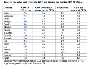 Expected base case GDP and population growth to 2050 from Price Waterhouse Coopers report