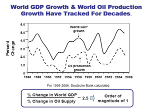 Graphic by Robert Hirsch showing the relationship between world GDP growth and oil production growth.