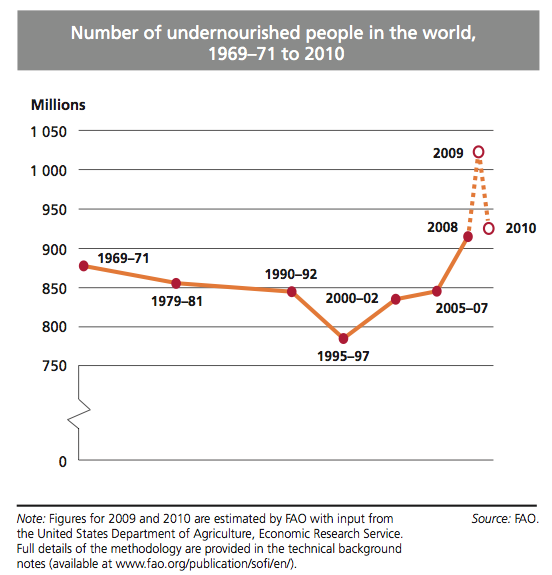 Number of Undernourished people in the world according to FAO