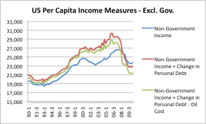 Per capital income measures excluding governmental programs