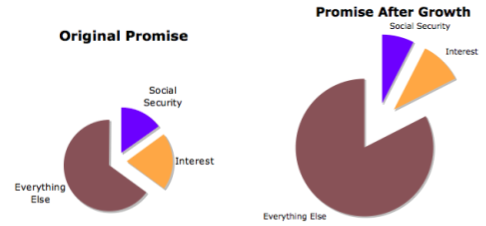 A growing economy makes it easy to fund promises such as debt and social security
