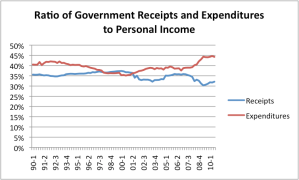 Ratio of US Government Receipts and Expenditures to Personal Income