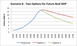 Scenario B - Two possible options for future real GDP