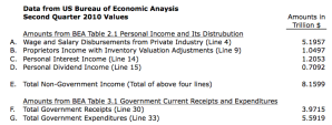 US Bureau of Economic Analysis Sample Amounts