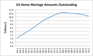 US Home Mortgage Amounts Outstanding