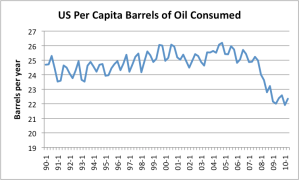 Barrels per oil consumed per capita per year in the US, based on US Energy Information Administration data
