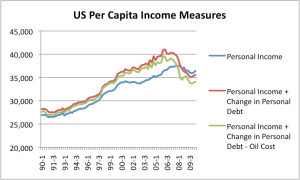 US per capita income measures, using total Personal Income as a base