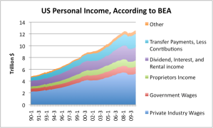 US Personal Income Breakdown from US Bureau of Economic Analysis