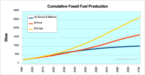 Comparison of Fossil Fuel assumptions used in climate models of 2008 IEA World Energy Outlook with Luis de Sousa and Euan Mearns' view of the amount of fossil fuels actually available.