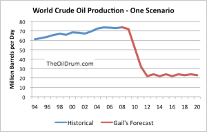 One theoretically possible outcome with respect to future oil supply, if a financial crash or some other disruption should seriously disrupt our current way of making markets work.