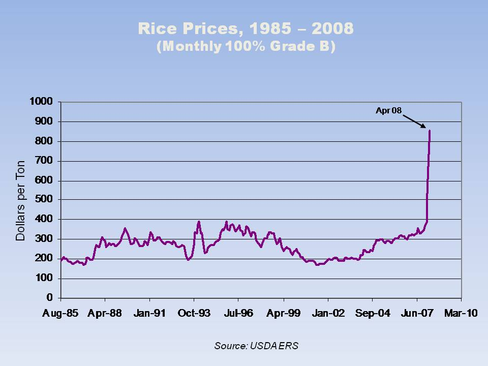 The problem of rising prices,