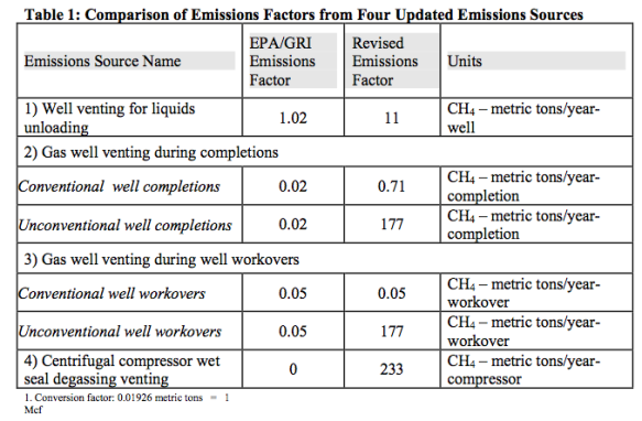 EPA comparison of prior and updated emissions factors