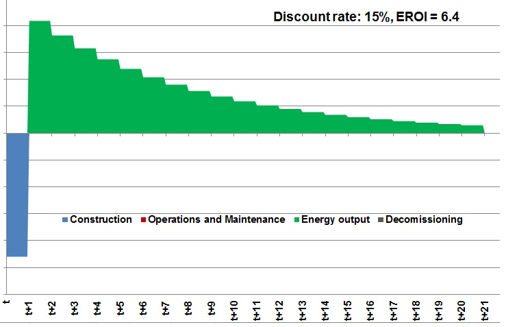 Low Gas Prices >> Adjusting Energy Return on Investment (EROI) for Time ...