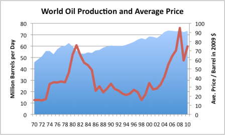 World Oil Production – Looking for Clues as to What may be Ahead thumbnail