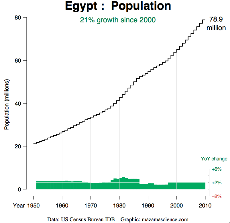an analysis of the poverty problem of streetboys in egypt Further understanding of this complex problem, it must be placed within a broad  context of the  approaches have also been used in the analysis of poverty.