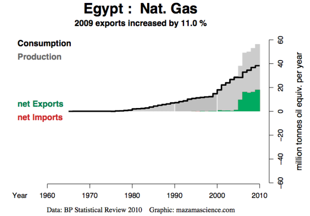 Natural Gas Revenue