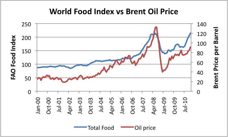 Food Price Comparison In  To