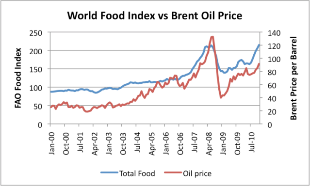 http://gailtheactuary.files.wordpress.com/2011/01/world-food-index-vs-brent-oil-price.png