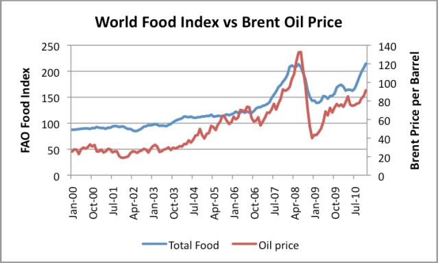 http://gailtheactuary.files.wordpress.com/2011/01/world-food-index-vs-brent-oil-price.png