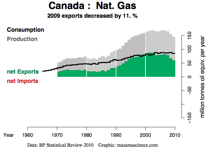Natural Gas Imports From Canada Rising