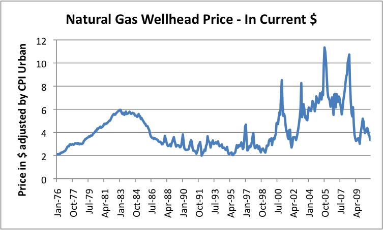 natural gas prices 2011. Monthly average wellhead natural gas prices based on EIA data, adjusted to current cost level using US Urban CPI. Many who are expecting that natural gas