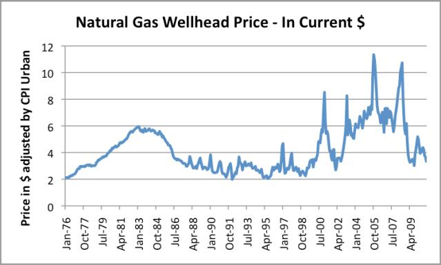 Natural Gas Wellhead Price