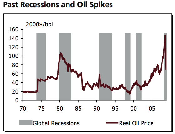 impact of global economic recession on oil industry economics essay Economic impacts of the oil and natural gas industry e-1 economic impacts of the oil and natural gas industry on the us economy in 2011 executive summary.