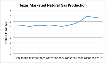 Figure   Us Dry Natural Gas Production