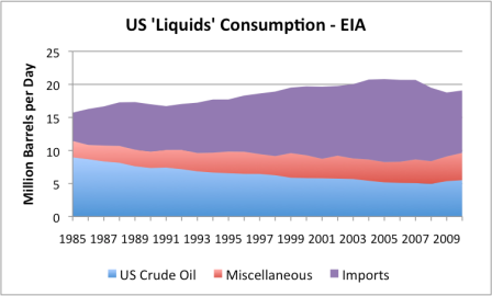 """Figure 6. US liquids consumed, divided into crude oil, net imports, and """"miscellaneous"""