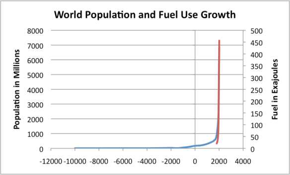 Figure 6. World population from US Census Bureau, overlaid with fossil fuel use (red) by Vaclav Smil from Energy Transitions: History, Requirements, Prospects.