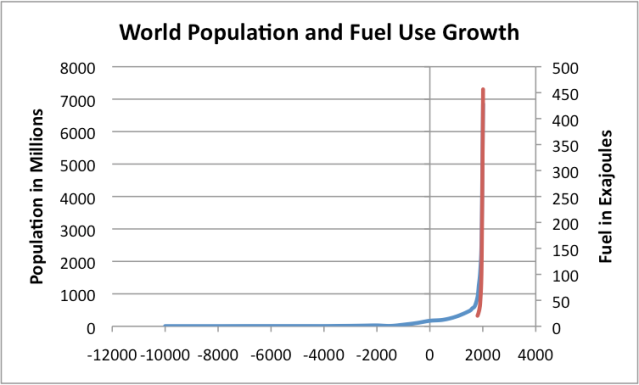 Figure 3. World population from US Census Bureau, overlaid with fossil fuel use (red) by Vaclav Smil from Energy Transitions: History, Requirements, Prospects.