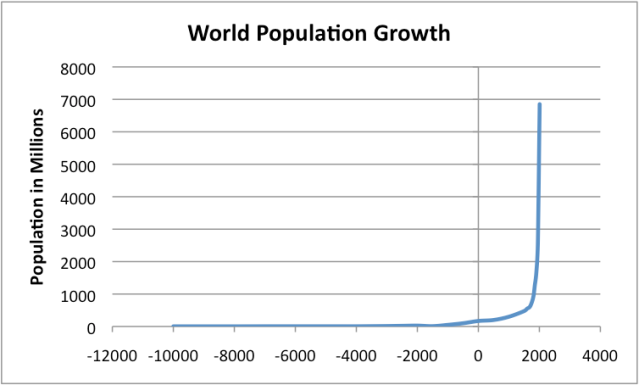 a look at the problem of the growing population in the world World's population will soar to 11 billion by 2100 and half will live in africa be an end to world population growth this century unless there look up this.