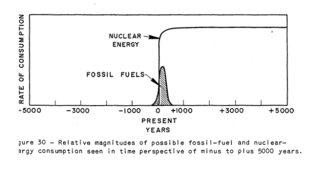 Hubbert's view of nuclears' role before peak