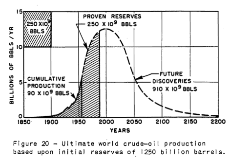 Figure 7. M. King Hubbert's 1956 image of expected world crude oil production, assuming ultimate recoverable oil of 1,250 billion barrels.