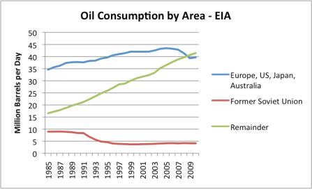 Line graph of oil consumption by area, based on EIA data.