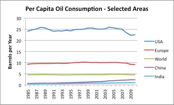 Figure 5. Per Capita Energy Consumption, based on EIA data.