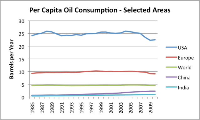 Figure 5. Per Capita Energy Consumption, based on EIA data.