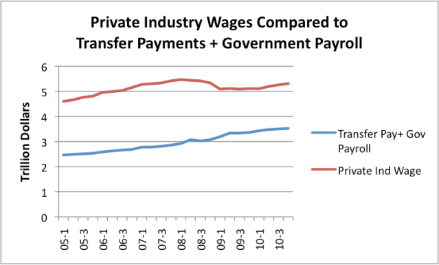 government purchases are exhaustive expenditures whereas government transfer payments are nonexhaust Economists classify government expenditure into two main types: transfer payments and purchase of services and goods transfer payments are those in which one group -- the government in this case -- transfers an asset, service or good to another group without receiving anything in return.