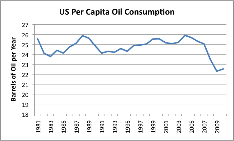 united states oil consumption macroeconomics Scribd is the world's largest social reading and  how does macroeconomics differ in the united states and europe  oil compared with the overall.